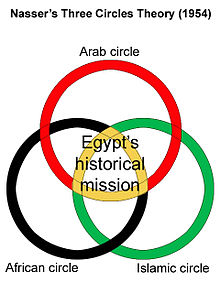 220px-nassers_three_circles_theory