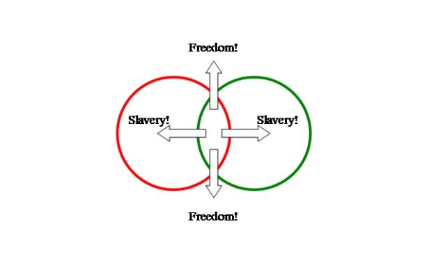 FreedomSlaveryChartofWin